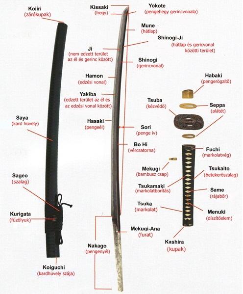 Szamurájkardok részei